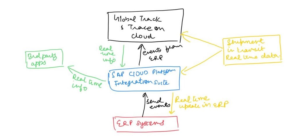 SAP Global Track and Trace in Action