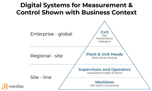 Digital Manufacturing Systems