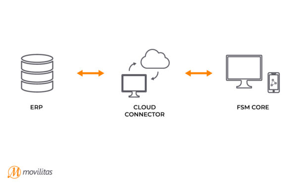 SAP FSM and ERP Connection